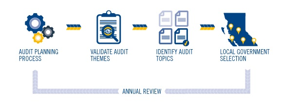 The audit planning process begins by confirming our overall audit themes. Audit topics are then identified, and finally local governments are selected for an audit.